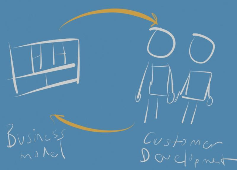 Sketch depicting the cycle going from the business model canvas to customer development