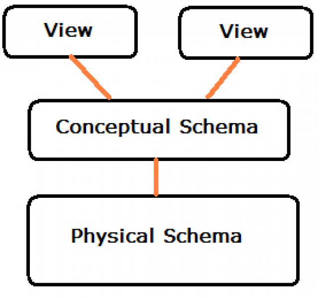 Bubbles connecting views, conceptual schema, and physical schema
