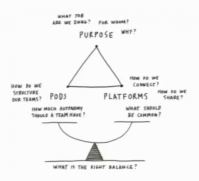 Drawing of a triangle with following words at each point: purpose, pod & platform